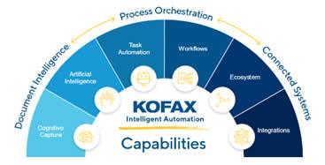 Kofax Capabilities